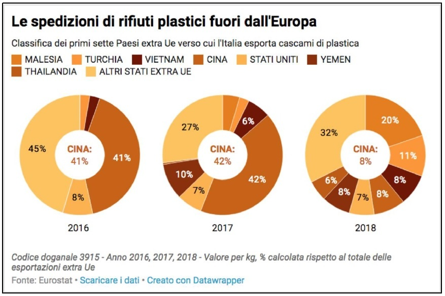 PORRE FINE AL COMMERCIO DEI RIFIUTI DI PLASTICA PER UN FUTURO PIÙ SANO