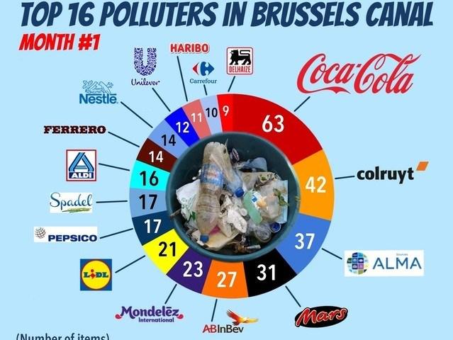 Il più grande inquinatore del canale di Bruxelles? Coca Cola